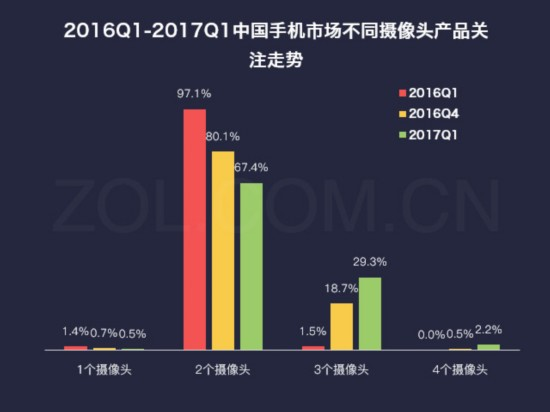 2017第一季度中国手机市场研究报告(不发)