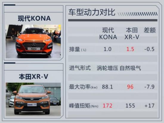 北京现代全新小SUV首搭1.0T发动机 竞争XR-V-图1
