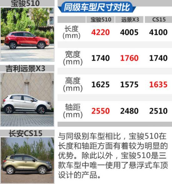 战斗力再次提升 实拍宝骏510 1.5L自动豪华型-图6