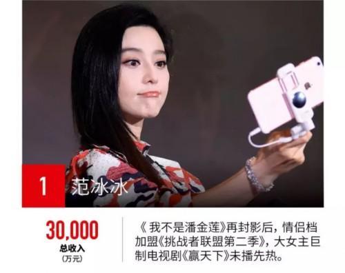 福布斯2017中国名人榜:范冰冰第一鹿晗第二赵丽颖第四