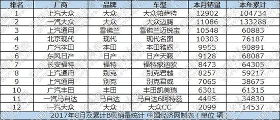 """8月B级车:帕萨特首次夺冠 别克""""双君""""有起色"""