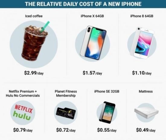 看完這篇文章 你會覺得iPhoneX必須要買