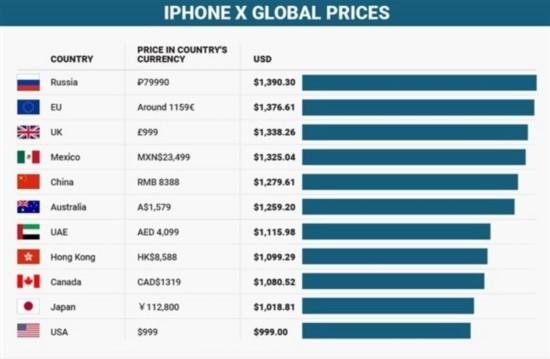 國行iPhone X竟不是最貴 美國售價最低