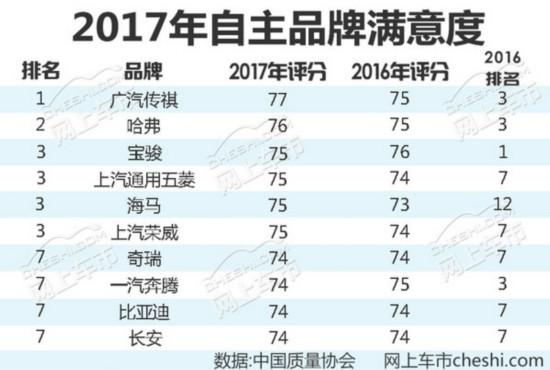 2017年自主品牌用户满意度出炉 最高提升9位-图1