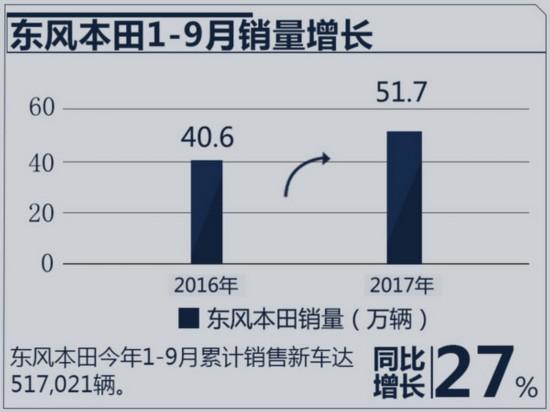 东风本田1-9月销量增27% CR-V终端批售超2万台-图2
