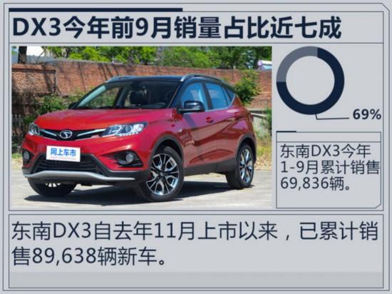 东南汽车1-9月销量大增48% DX3突破万辆大关-图1