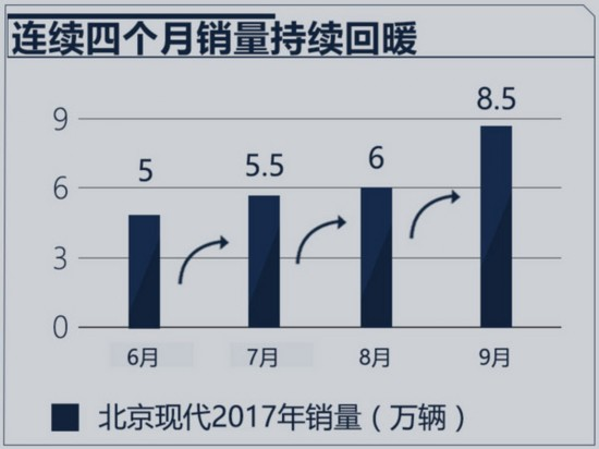 北京现代销量8.5万辆 9月大增60%实现四连涨-图2