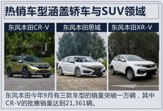 东风本田1-9月销量增27% CR-V终端批售超2万台-图4