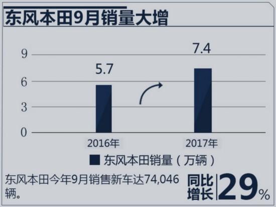 东风本田1-9月销量增27% CR-V终端批售超2万台-图3