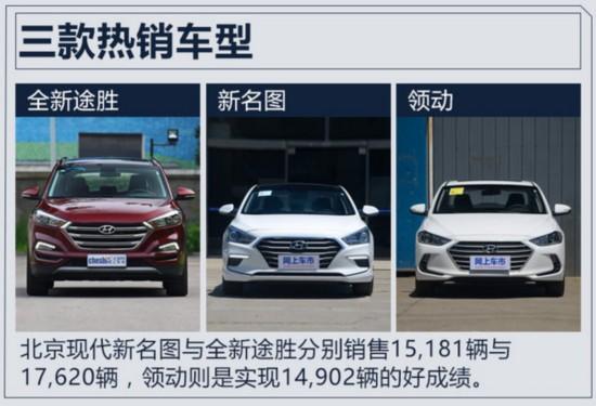 北京现代销量8.5万辆 9月大增60%实现四连涨-图3