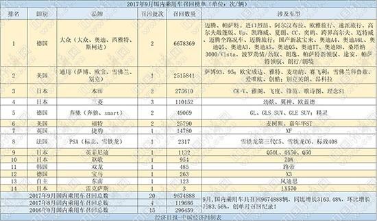 """9月召回:967万辆破纪录 765万辆""""怨""""高田"""