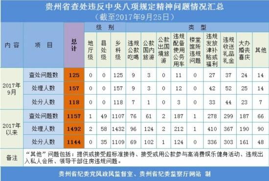 贵州:1至9月查处违反中央八项规定精神问题1157起