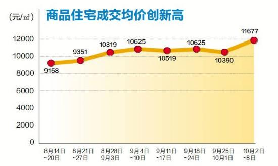 南宁楼市成交量回升 商品住宅成交均价近1.2万/�O