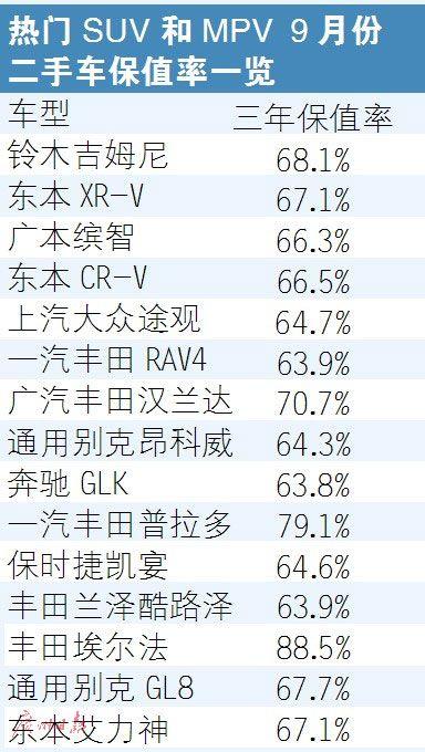 9月份中国汽车保值率报告:SUV比轿车更保值