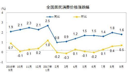 統計局:9月份全國居民消費價格同比上漲1.6%