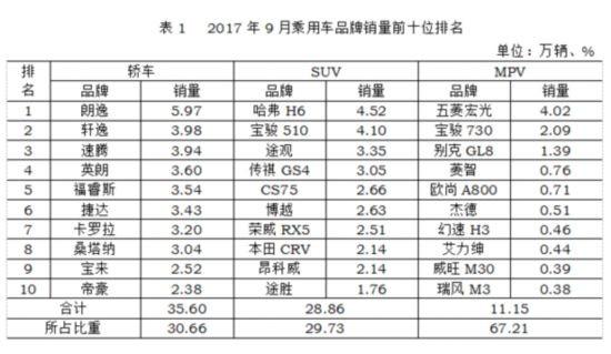 数据:9月汽车各细分市场销量排名top10