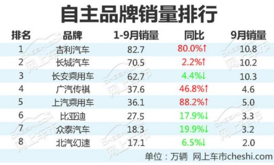 八大自主品牌1-9月销量排名 最大增幅达88%-图1