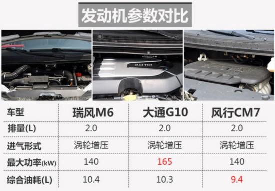 江淮将推旗舰MPV 搭2.0T/竞争风行CM7-图3