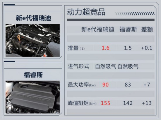 东风悦达起亚新福瑞迪11月7日上市 预计9万元起-图7