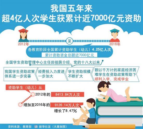 (十九大·读报告 话民生)(5)优先发展教育事业