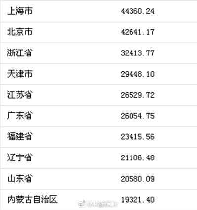华西村人均收入_长春市2017年人均收入