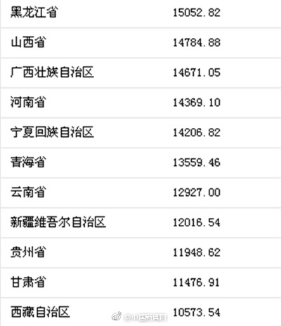 上海市人均可支配收入_人均可支配收入