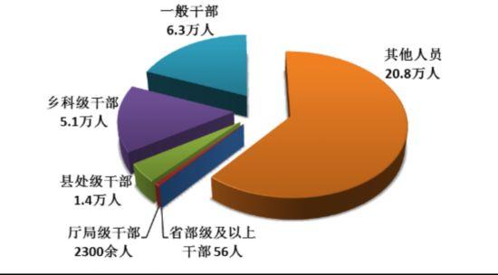 中央纪委:今年前9月共处分省部级及以上干部56人