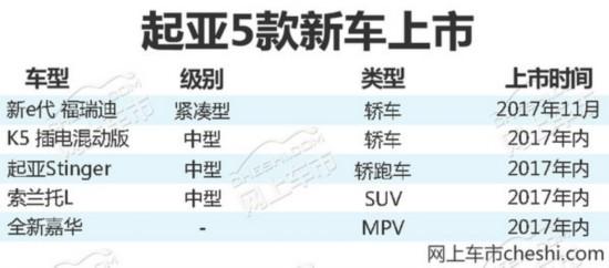 起亚年内在华推5款新车 含3款全新/换代产品-图2