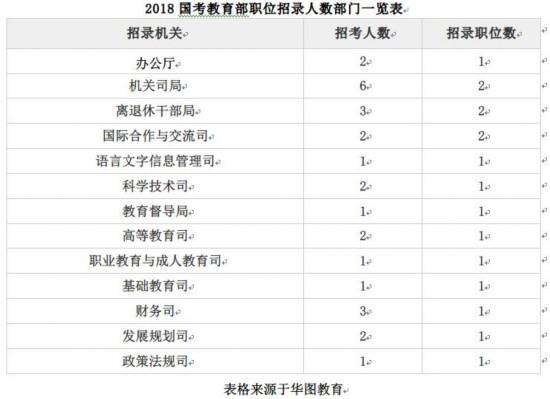 2018年国家公务员考试教育部招录27人