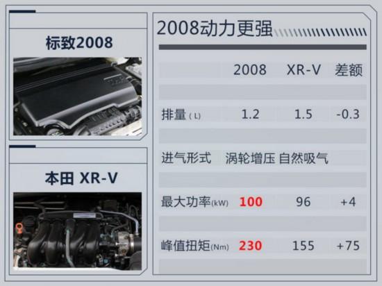 东风标致新2008年内上市 全系换装6挡自动变速箱-图6
