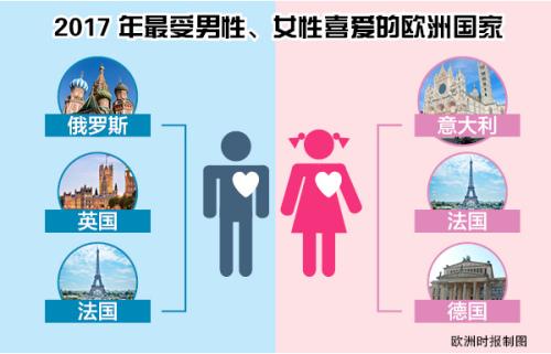 中国男性游客和女性游客钟爱的欧洲国家不同。(《欧洲时报》制图)