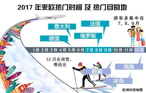 中国侨网中国游客赴欧洲旅游不同月份的热门目的地不同。(《欧洲时报》制图)