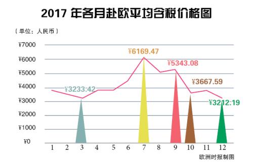 中国游客每个月份来欧旅行的交通花费曲线。(《欧洲时报》制图)