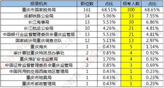 国考报名结束 重庆地区职位有20161人过审