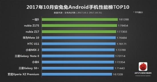 安兔兔10月手机性能榜 你的手机在其中么