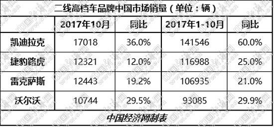 二线高档车市场增势不减 整体超去年几成定局
