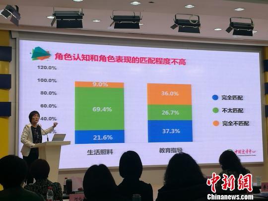 """调查报告显示:中国父母育儿""""知行不一""""问题普遍"""