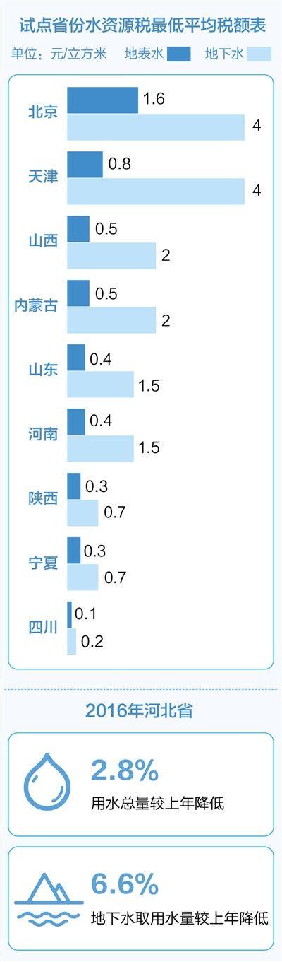 M5彩票9省份下月起开征水资源税用水负担会加重吗?