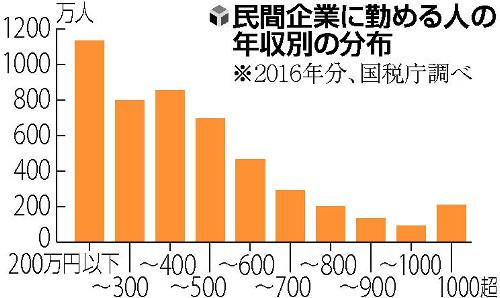 日本年收800万至900万日元以上或将增缴税款