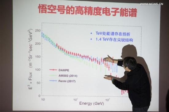 CHINA-SCIENCE-DARK MATTER-SIGNAL-DAMPE-DETECTION (CN)