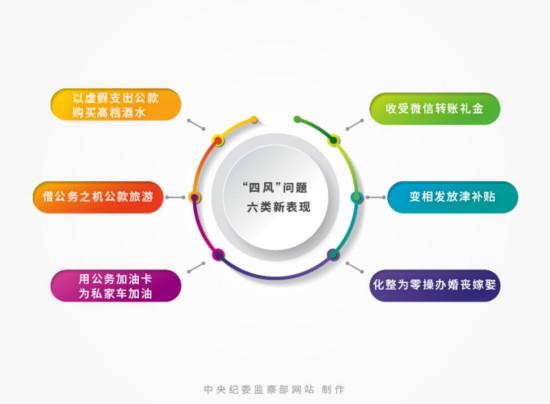 """中纪委披露六类""""四风""""问题新表现:收受微信转账礼金"""