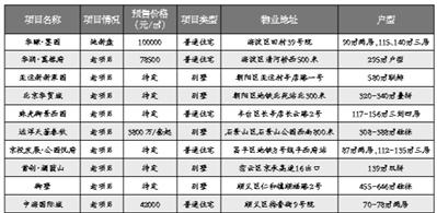北京12月10项目入市新盘定价低于预期
