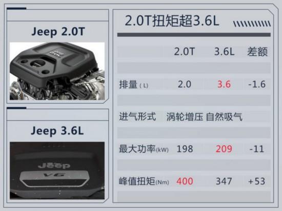 Jeep新一代牧马人正式发布 增搭2.0T发动机-图1