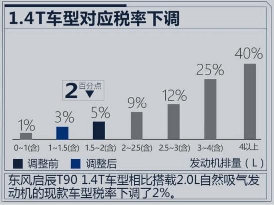 东风启辰 T90将增搭1.4T动力 媲美2.0L发动机-图1