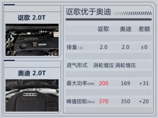 讴歌全新RDX明年国产 与本田新CR-V同平台-图2