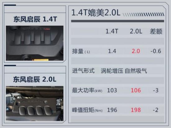 1分赛车一天刷10万流水,东风启辰 T90将增搭1.4T动力 媲美2.0L发动机-图1