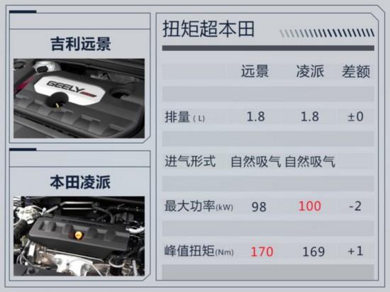 """吉利远景将搭""""大排量""""引擎 动力超本田发动机-图1"""
