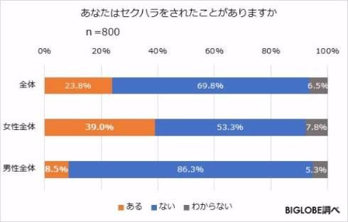 调查显示日本超过四成女性上班族遭遇过性骚扰