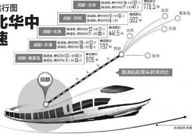 调图后,成都经西成高铁到北京,郑州等城市的线路几乎拉直,再加上
