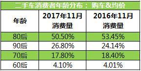 11月全国二手车消费大数据:90后弃国产爱豪华